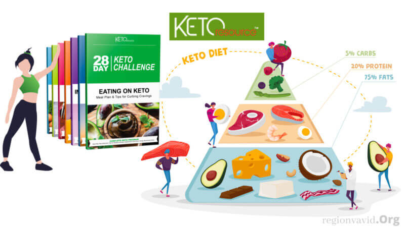 28-Day Keto Challenge Healthy Diet