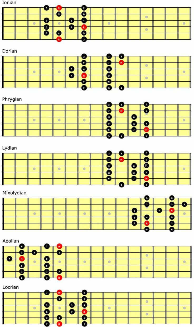 Guitar Theory Revolution Review