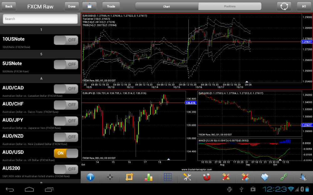 forex indicators chart