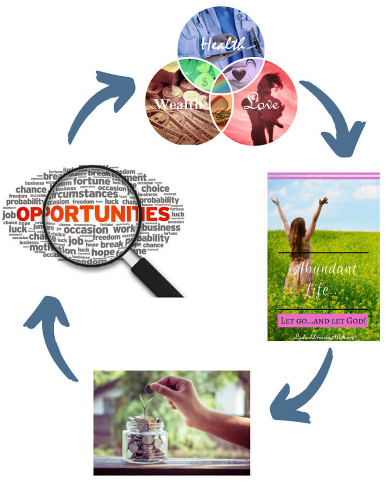 Abundance Accelerator Cycle of Life Abundance