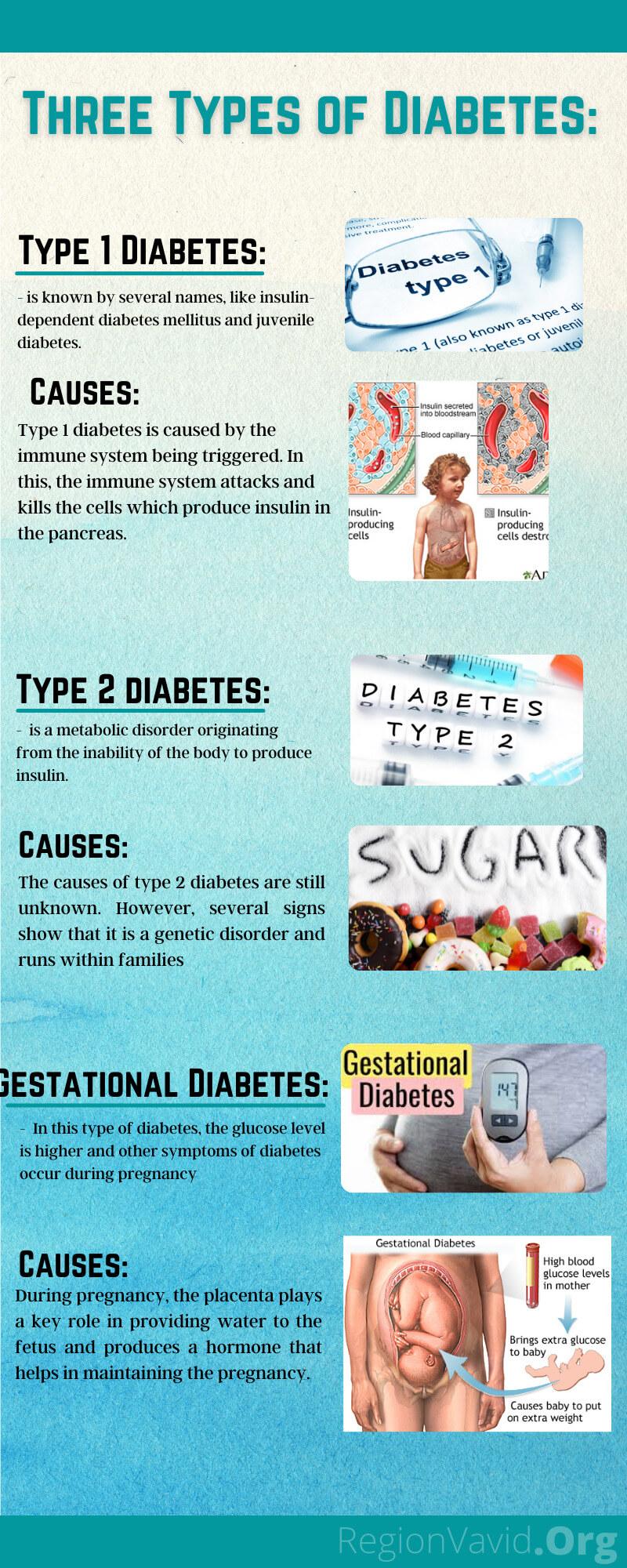 Diabetes Smarts Types Of Diabetes