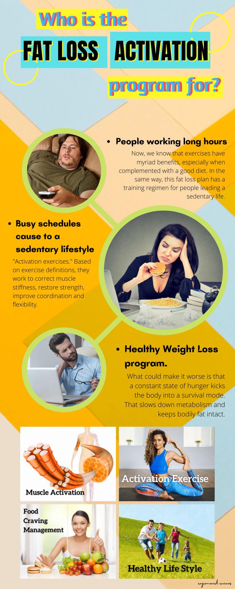 Fat Loss Activation Product Program Description